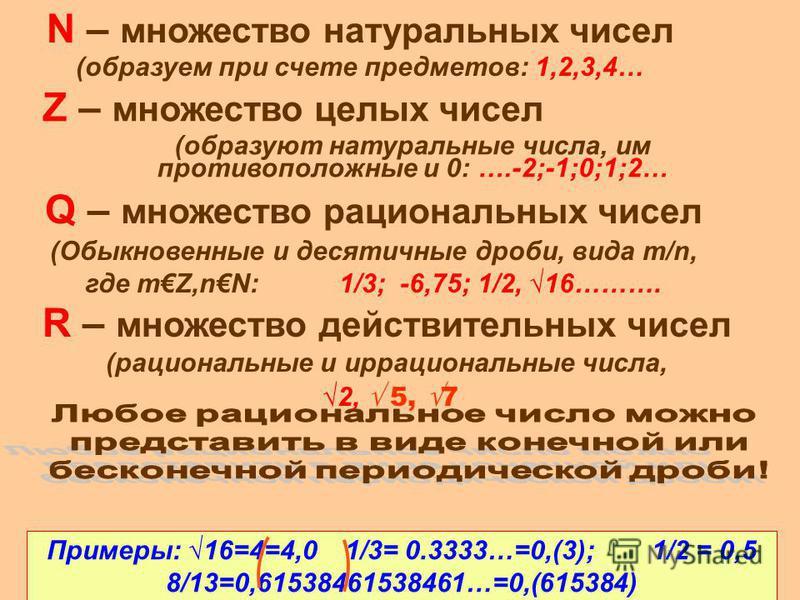 N – множество натуральных чисел (образуем при счете предметов: 1,2,3,4… Q – множество рациональных чисел (Обыкновенные и десятичные дроби, вида m/n, где mZ,nN: 1/3; -6,75; 1/2, 16………. Примеры: 16=4=4,0 1/3= 0.3333…=0,(3); 1/2 = 0,5 8/13=0,61538461538