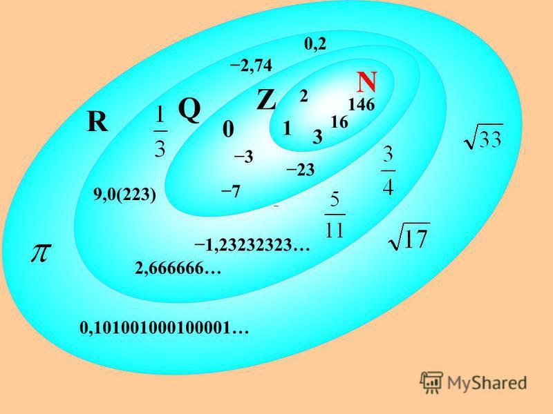2 N R Q Z 0 1 23 3 146 16 7 0,2 2,74 9,0(223) 0,101001000100001… 3 1,23232323… 2,666666…