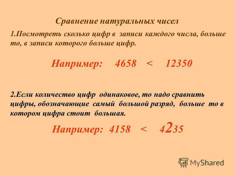 Сравнение натуральных чисел 1. Посмотреть сколько цифр в записи каждого числа, больше то, в записи которого больше цифр. Например: 4658 < 12350 2. Если количество цифр одинаковое, то надо сравнить цифры, обозначающие самый большой разряд, больше то в