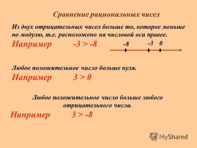 Сравнение рациональных чисел Из двух отрицательных чисел больше то, которое меньше по модулю, т.е. расположено на числовой оси правее. Например -3 > -8 0-3 -8 Любое положительное число больше нуля. Например 3 > 0 Любое положительное число больше любо