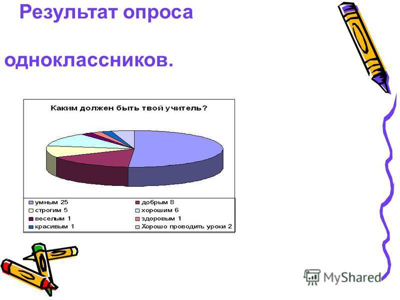 Результат опроса одноклассников.