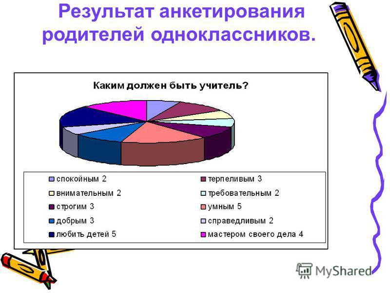Результат анкетирования родителей одноклассников.