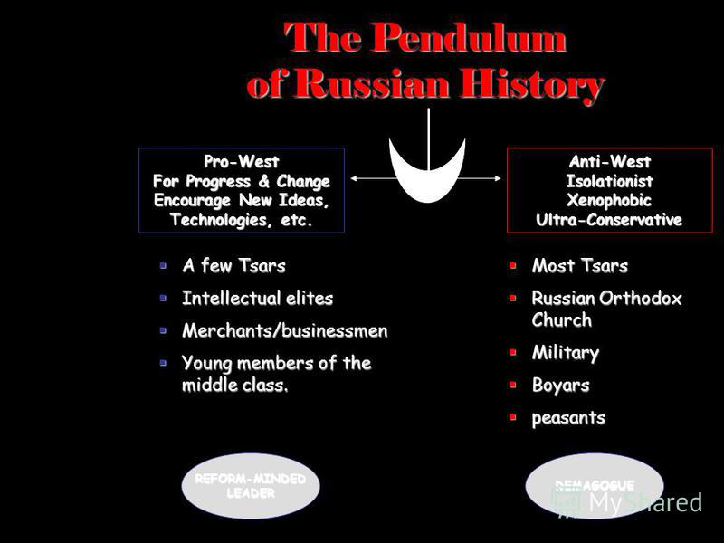 The Pendulum of Russian History Pro-West For Progress & Change Encourage New Ideas, Technologies, etc. Anti-West Isolationist Xenophobic Ultra-Conservative Most Tsars Most Tsars Russian Orthodox Church Russian Orthodox Church Military Military Boyars