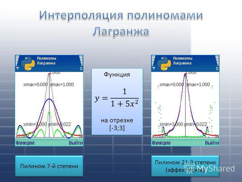 Пилином 21-й степени (эффект Рунге) Пилином 21-й степени (эффект Рунге) Функция на отрезке [-3;3] Функция на отрезке [-3;3] Пилином 7-й степени