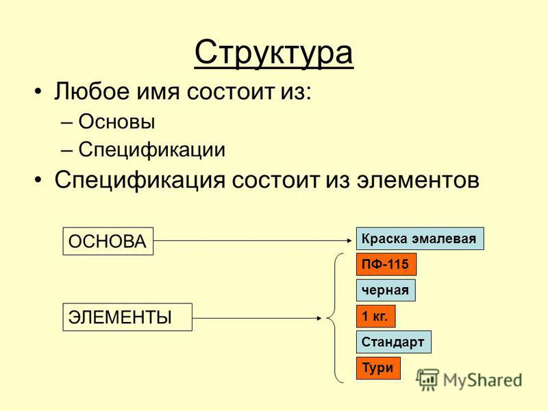 Структура Любое имя состоит из: –Основы –Спецификации Спецификация состоит из элементов Краска эмалевая ПФ-115 черная 1 кг. Стандарт Тури ОСНОВА ЭЛЕМЕНТЫ