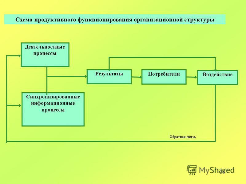 36 Деятельностные процессы Синхронизированные информационные процессы Результаты Потребители Воздействие Обратная связь Схема продуктивного функционирования организационной структуры