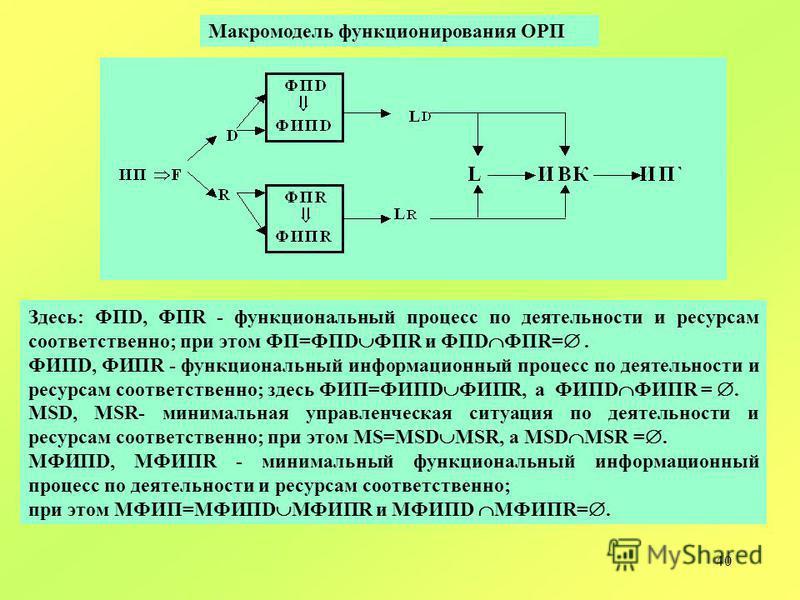 40 Здесь: ФПD, ФПR - функциональный процесс по деятельности и ресурсам соответственно; при этом ФП=ФПD ФПR и ФПD ФПR=. ФИПD, ФИПR - функциональный информационный процесс по деятельности и ресурсам соответственно; здесь ФИП=ФИПD ФИПR, а ФИПD ФИПR =. M