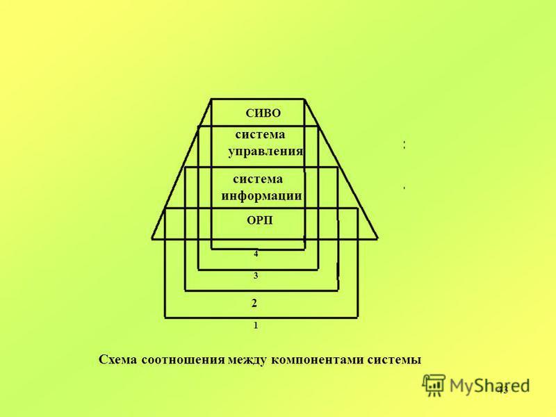 43 система управления система информации 4 3 ОРП 1 СИВО 2 Cхема cоотношения между компонентами системы