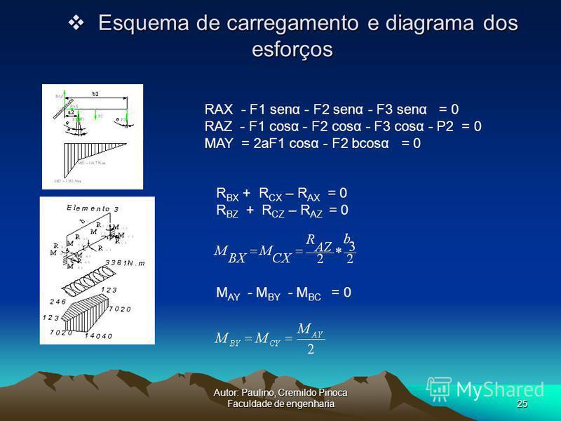 Autor: Paulino, Cremildo Pinoca Faculdade de engenharia25 Esquema de carregamento e diagrama dos esforços Esquema de carregamento e diagrama dos esforços RAX - F1 senα - F2 senα - F3 senα = 0 RAZ - F1 cosα - F2 cosα - F3 cosα - P2 = 0 MAY = 2aF1 cosα