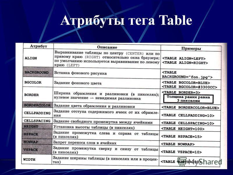 Атрибуты тега Table