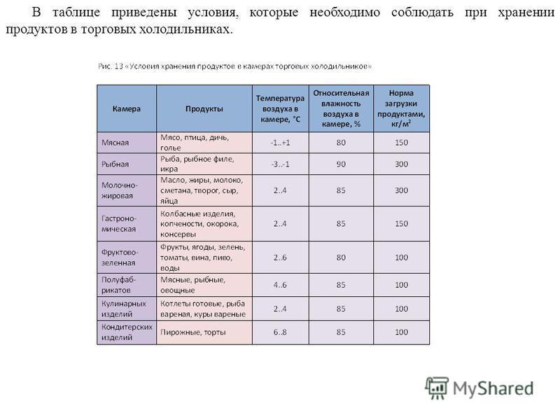 В таблице приведены условия, которые необходимо соблюдать при хранении продуктов в торговых холодильниках.