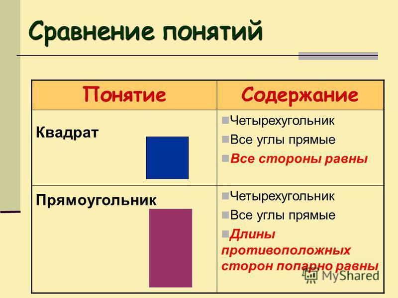 Понятие Содержание Квадрат Четырехугольник Все углы прямые Все стороны равны Прямоугольник Четырехугольник Все углы прямые Длины противоположных сторон попарно равны Сравнение понятий