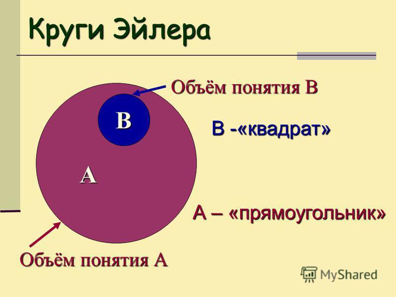 Круги Эйлера А В Объём понятия А Объём понятия В В -«квадрат» А – «прямоугольник»