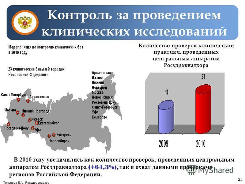 Тельнова Е.А., Росздравнадзор Контроль за проведением клинических исследований (+64,3%) В 2010 году увеличились как количество проверок, проведенных центральным аппаратом Росздравнадзора (+64,3%), так и охват данными проверками регионов Российской Фе