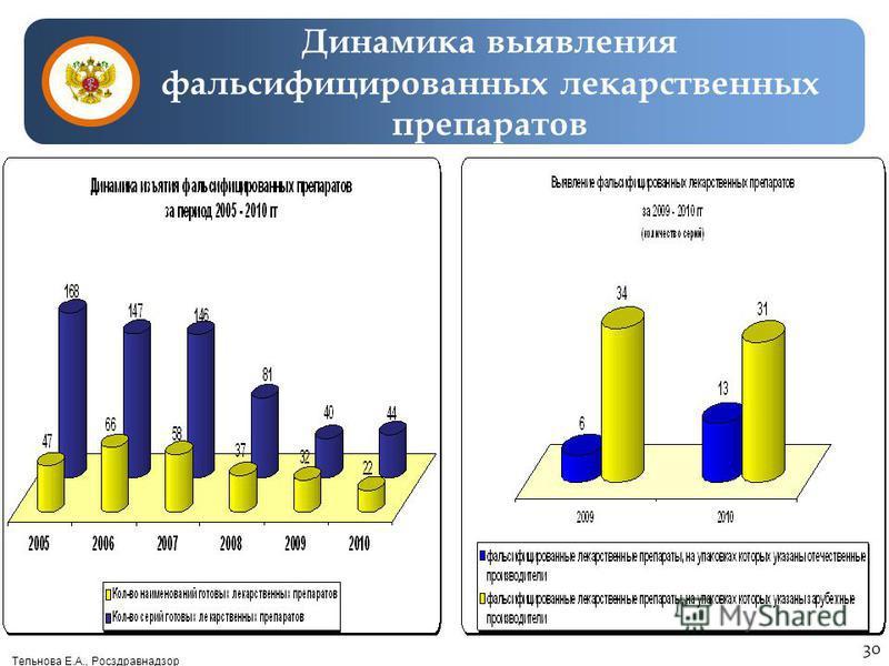 Тельнова Е.А., Росздравнадзор Динамика выявления фальсифицированных лекарственных препаратов 30