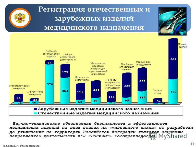 Тельнова Е.А., Росздравнадзор Научно-техническое обеспечение безопасности и эффективности медицинских изделий на всех этапах их «жизненного цикла» от разработки до утилизации на территории Российской Федерации является основным направлением деятельно