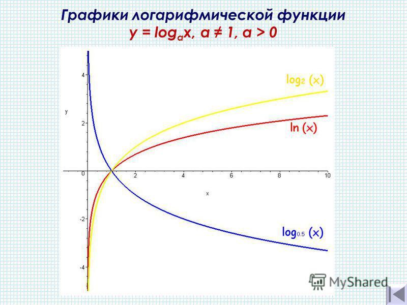 Графики логарифмической функции y = log а х, а 1, a > 0
