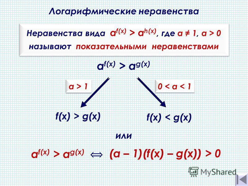Логарифмические неравенства Неравенства вида a f(x) > а h(х), где а 1, a > 0 называют показательными неравенствами Неравенства вида a f(x) > а h(х), где а 1, a > 0 называют показательными неравенствами a f(x) > а g(х) f(x) > g(х) f(x) < g(х) 0 < а <
