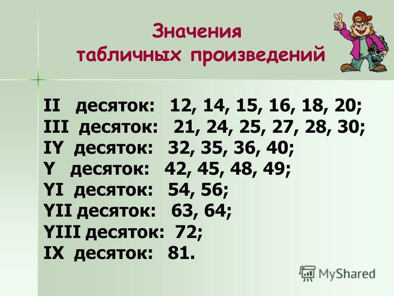 Значения табличных произведений II десяток: 12, 14, 15, 16, 18, 20; III десяток: 21, 24, 25, 27, 28, 30; IY десяток: 32, 35, 36, 40; Y десяток: 42, 45, 48, 49; YI десяток: 54, 56; YII десяток: 63, 64; YIII десяток: 72; IX десяток: 81.