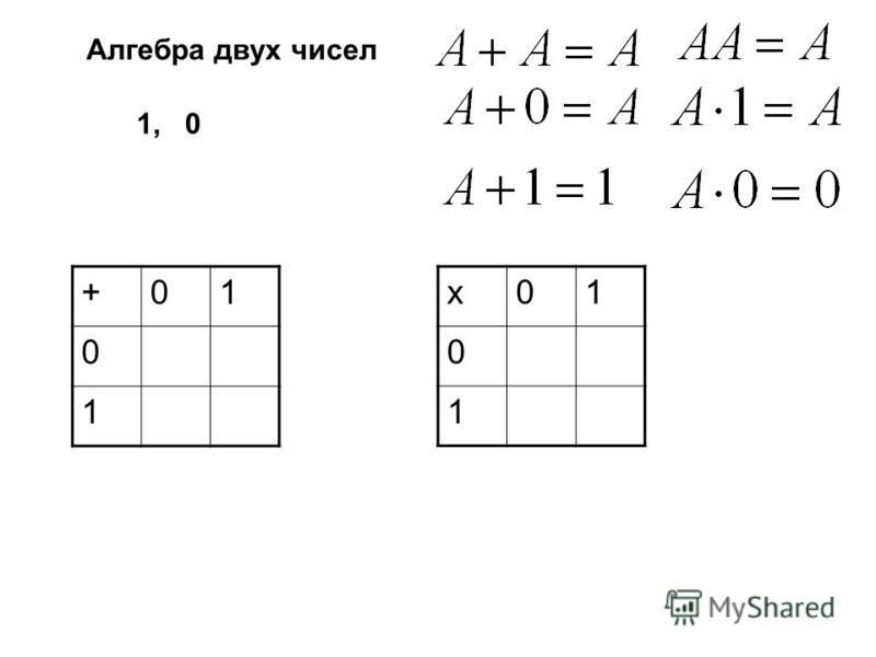 1, 0 Алгебра двух чисел +01 0 1 х 01 0 1