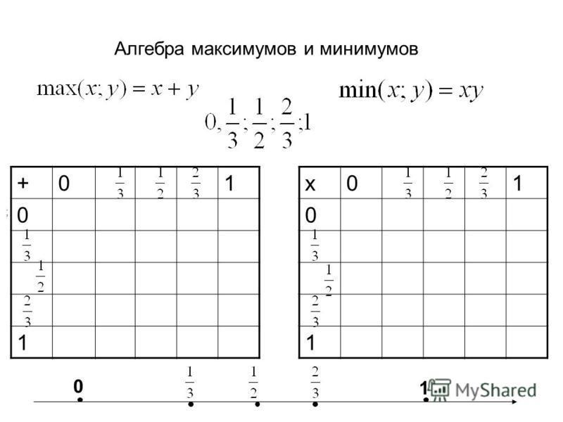Алгебра максимумов и минимумов ; +01 0 1 х 01 0 1 0 1
