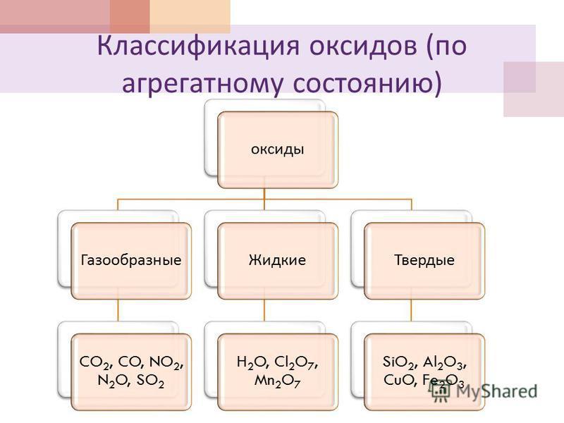Классификация оксидов ( по агрегатному состоянию ) оксидыГазообразные CO2, CO, NO2, N 2 O, SO2 Жидкие H2O, Cl2O 7, Mn2O7 Твердые SiO2, Al2O 3, CuO, Fe2O3
