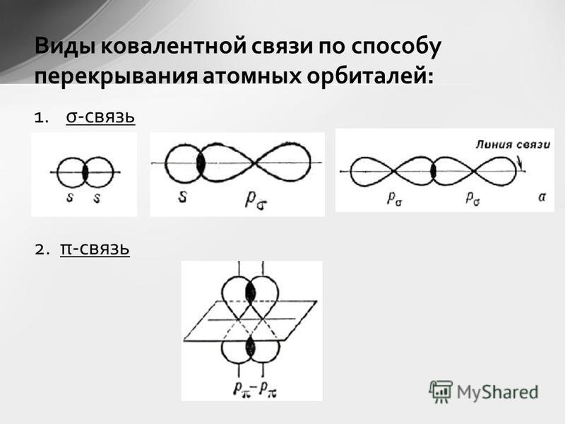 1.σ-связь 2. π-связь Виды ковалентной связи по способу перекрывания атомных орбиталей: