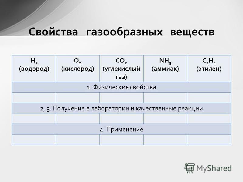 H 2 (водород) O 2 (кислород) CO 2 (углекислый газ) NH 3 (аммиак) C 2 H 4 (этилен) 1. Физические свойства 2, 3. Получение в лаборатории и качественные реакции 4. Применение Свойства газообразных веществ