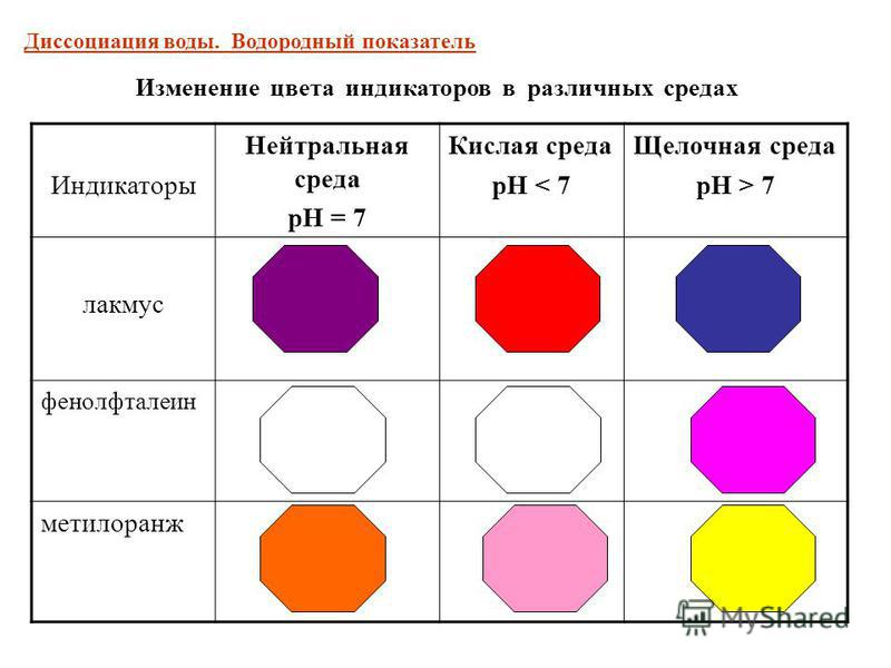 Индикаторы Нейтральная среда рН = 7 Кислая среда рН < 7 Щелочная среда рН > 7 лакмус фенолфталеин метилоранж Изменение цвета индикаторов в различных средах Диссоциация воды. Водородный показатель