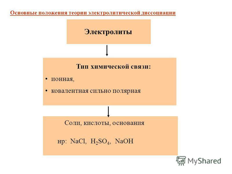 Тип химической связи: ионная, ковалентная сильно полярная Электролиты Соли, кислоты, основания нр: NaCl, H 2 SO 4, NaOH Основные положения теории электролитической диссоциации