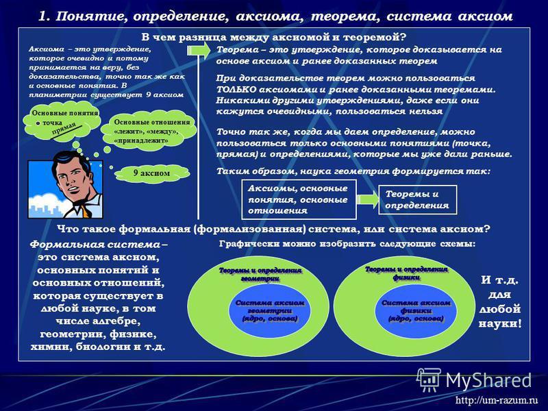 1. Понятие, определение, аксиома, теорема, система аксиом В чем разница между аксиомой и теоремой? Теорема – это утверждение, которое доказывается на основе аксиом и ранее доказанных теорем При доказательстве теорем можно пользоваться ТОЛЬКО аксиомам