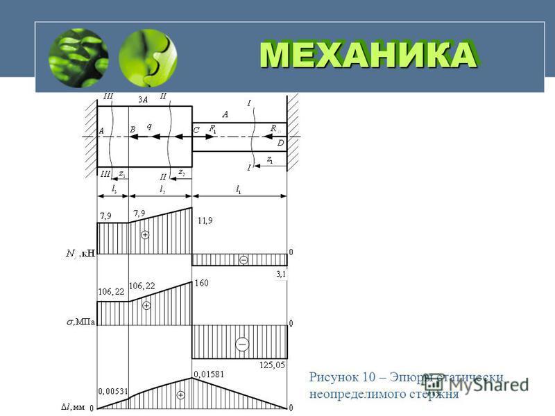 МЕХАНИКАМЕХАНИКА Рисунок 10 – Эпюры статически неопределимого стержня