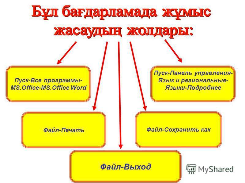 Пуск-Все программы- MS.Office-MS.Office Word Файл-Выход Пуск-Панель управления- Язык и региональные- Языки-Подробнее Файл-Печать Файл-Сохранить как