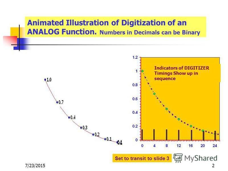7/23/20152 Animated Illustration of Digitization of an ANALOG Function. Numbers in Decimals can be Binary Indicators of DIGITIZER Timings Show up in sequence Set to transit to slide 3