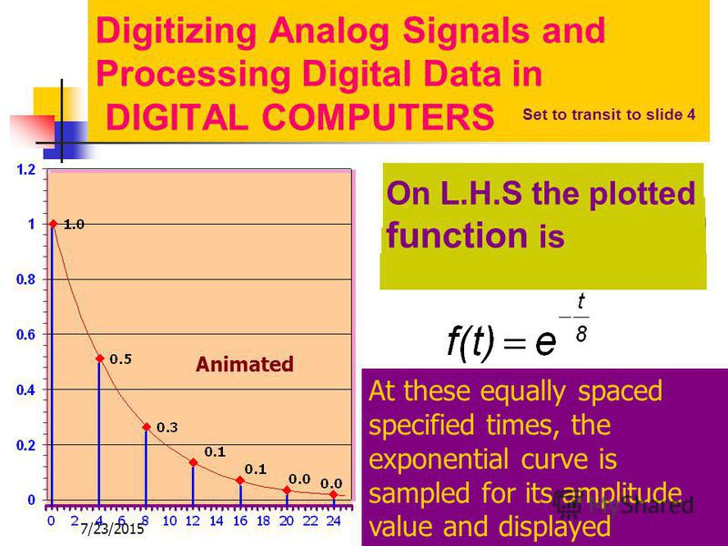 7/23/20153 On the L.H.S appears the table of values of e -t/8 as a functionof the time t Digitizing Analog Signals and Processing Digital Data in DIGITAL COMPUTERS Digitization of the function at times 0,4,8…….24 would result in the values in column