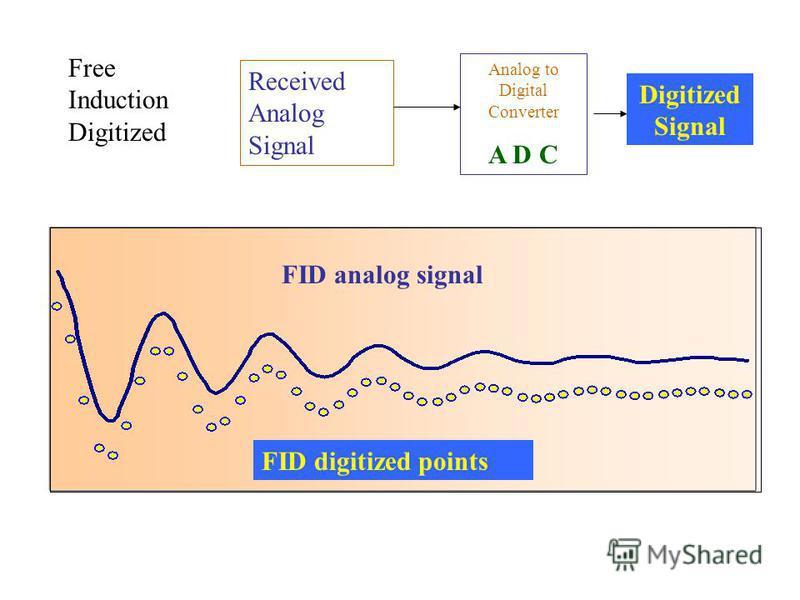 Free Induction Digitized FID analog signal FID digitized points Received Analog Signal Analog to Digital Converter A D C Digitized Signal