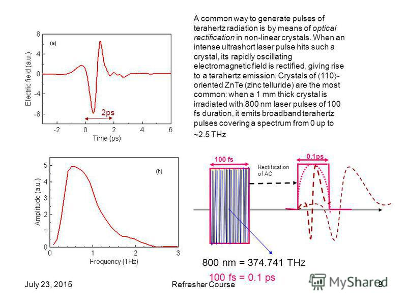 July 23, 2015Refresher Course8 A common way to generate pulses of terahertz radiation is by means of optical rectification in non-linear crystals. When an intense ultrashort laser pulse hits such a crystal, its rapidly oscillating electromagnetic fie