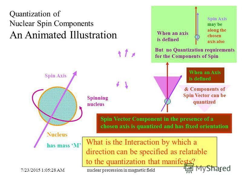 7/23/2015 1:06:59 AMnuclear precession in magnetic field2 A visualisation as to what could happen when there is NO chosen direction relevant and relatable to the SPIN AXIS Quantization of Nuclear Spin Components An Animated Illustration Nucleus has m