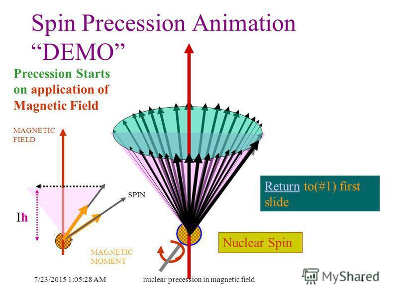 7/23/2015 1:06:59 AMnuclear precession in magnetic field4 Spin Precession Animation DEMO Precession Starts on application of Magnetic Field Nuclear Spin ReturnReturn to(#1) first slide SPIN MAGNETIC MOMENT MAGNETIC FIELD μ X H IħIħ