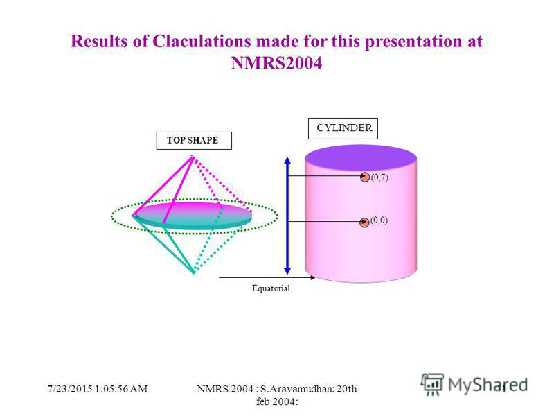 7/23/2015 1:07:27 AMNMRS 2004 : S.Aravamudhan: 20th feb 2004: 11 TOP SHAPE CYLINDER Equatorial (0,7) (0,0) Results of Claculations made for this presentation at NMRS2004