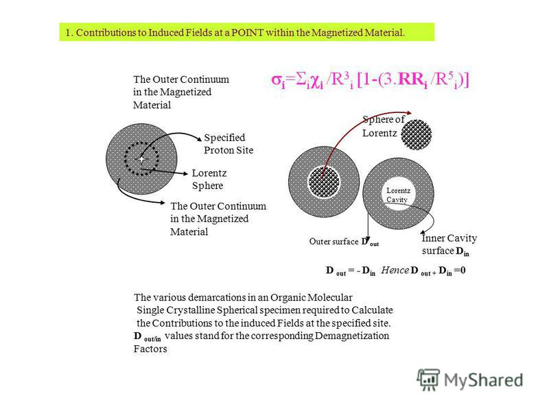 The Outer Continuum in the Magnetized Material Specified Proton Site Lorentz Sphere The Outer Continuum in the Magnetized Material Lorentz Sphere of Lorentz Cavity Outer surface D out Inner Cavity surface D in D out = - D in Hence D out + D in =0 The