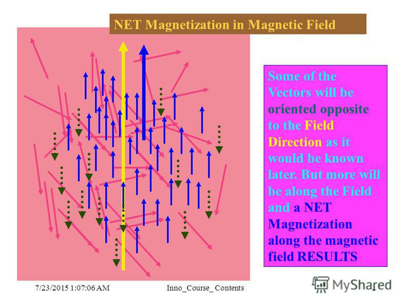 7/23/2015 1:08:36 AMInno_Course_ Contents2 The individual magnetic moment vectors are oriented independent of others. Hence a random orientation is depicted Now more such arrows are depicted to indicate the randomness of these vector directions -all