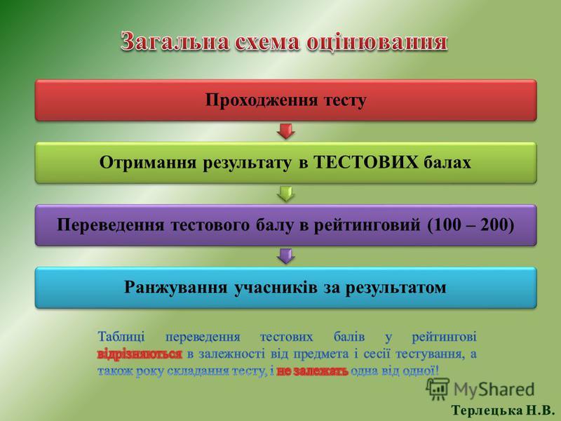 Проходження тестуОтримання результату в ТЕСТОВИХ балахПереведення тестового балу в рейтинговий (100 – 200)Ранжування учасників за результатом