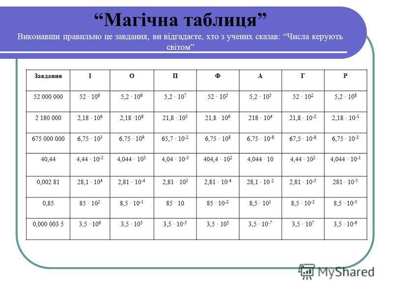 Магічна таблиця Виконавши правильно це завдання, ви відгадаєте, хто з учених сказав: Числа керують світом ЗавданняІОПФАГР 52 000 000 52 10 6 5,2 10 6 5,2 10 7 52 10 5 5,2 10 5 52 10 2 5,2 10 8 2 180 000 2,18 10 6 2,18 10 8 21,8 10 5 21,8 10 6 218 10