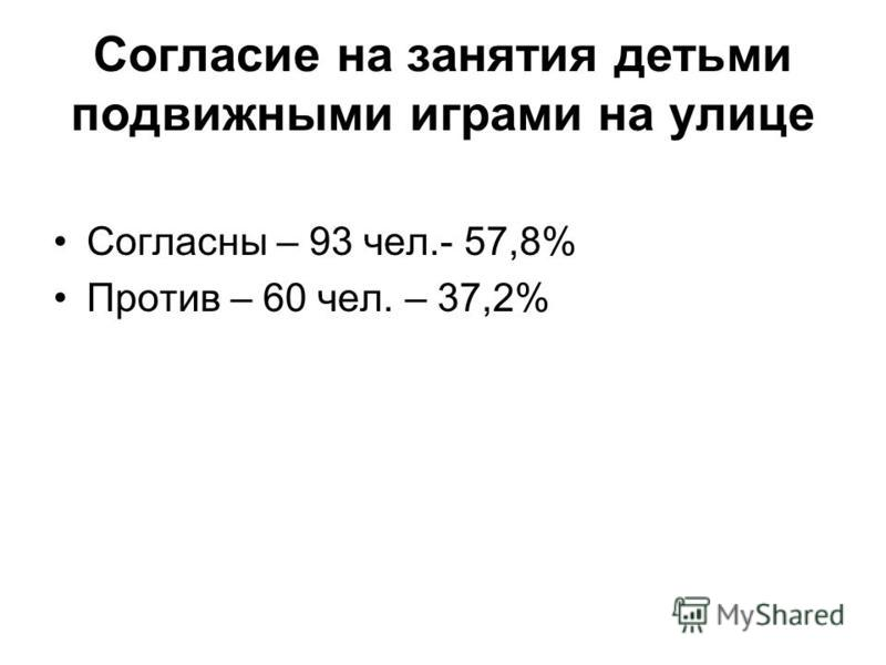 Согласие на занятия детьми подвижными играми на улице Согласны – 93 чел.- 57,8% Против – 60 чел. – 37,2%
