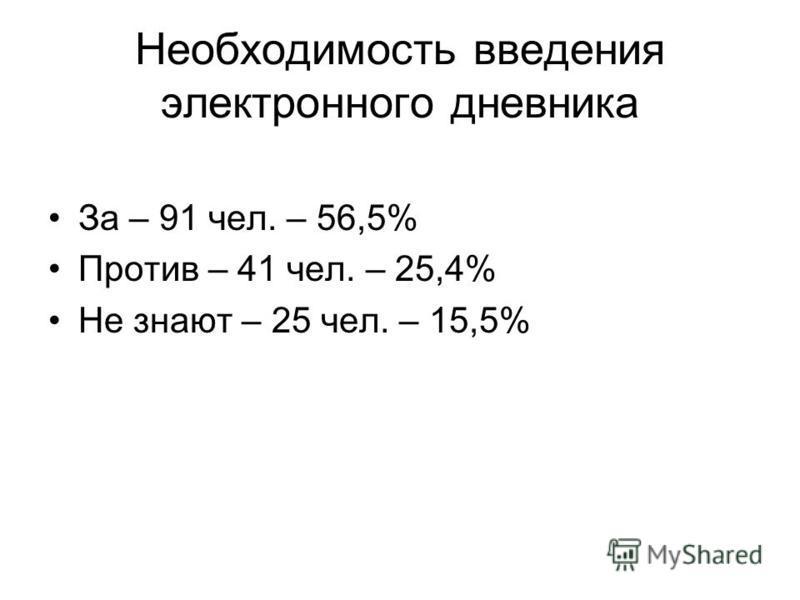 Необходимость введения электронного дневника За – 91 чел. – 56,5% Против – 41 чел. – 25,4% Не знают – 25 чел. – 15,5%
