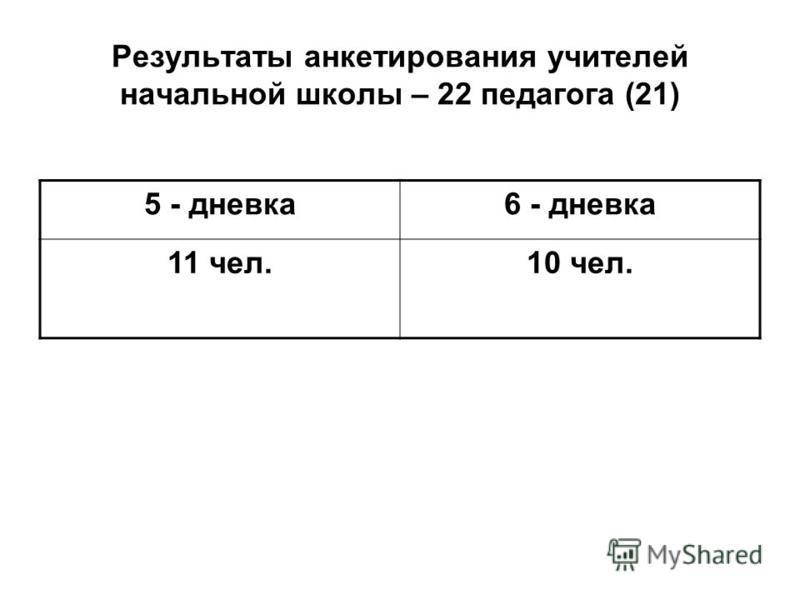Результаты анкетирования учителей начальной школы – 22 педагога (21) 5 - дневка 6 - дневка 11 чел.10 чел.