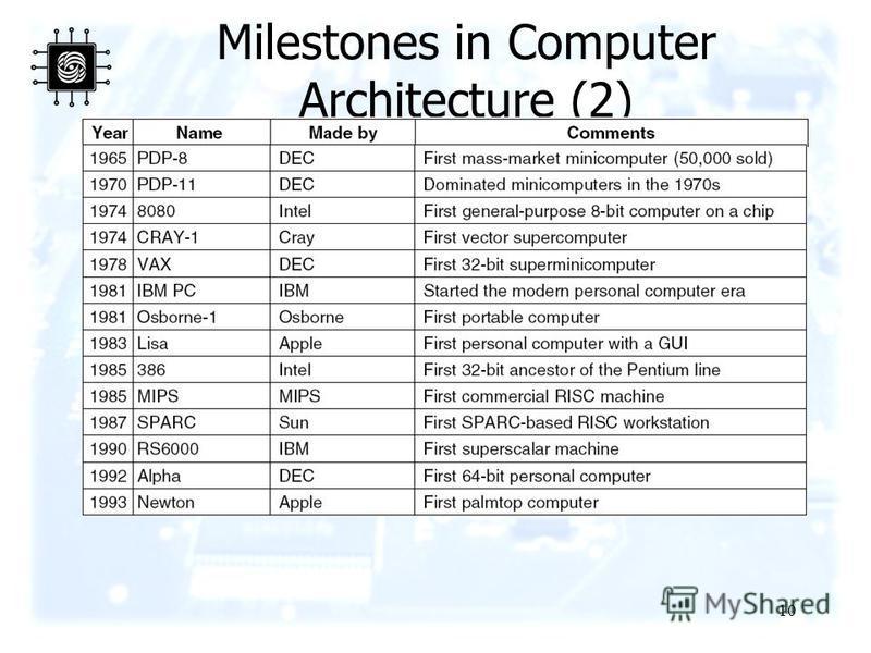 10 Milestones in Computer Architecture (2) Some milestones in the development of the modern digital computer.