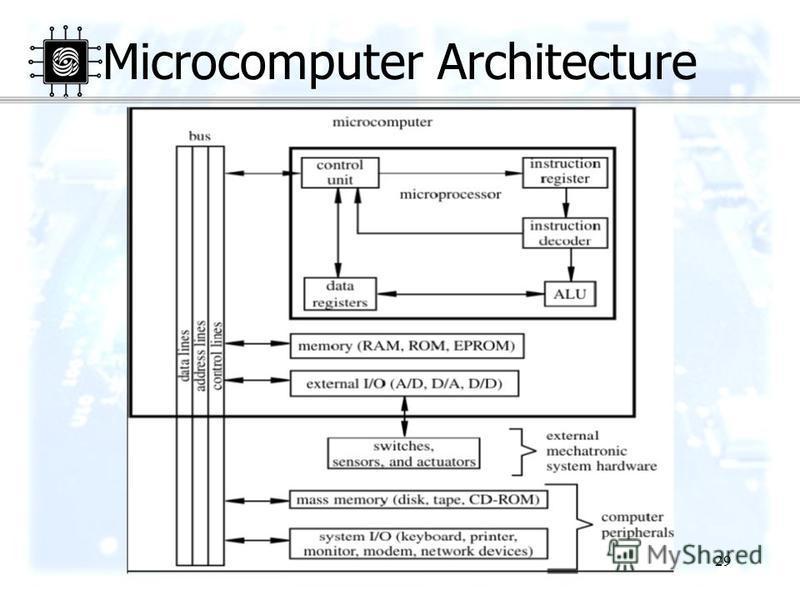 29 Microcomputer Architecture