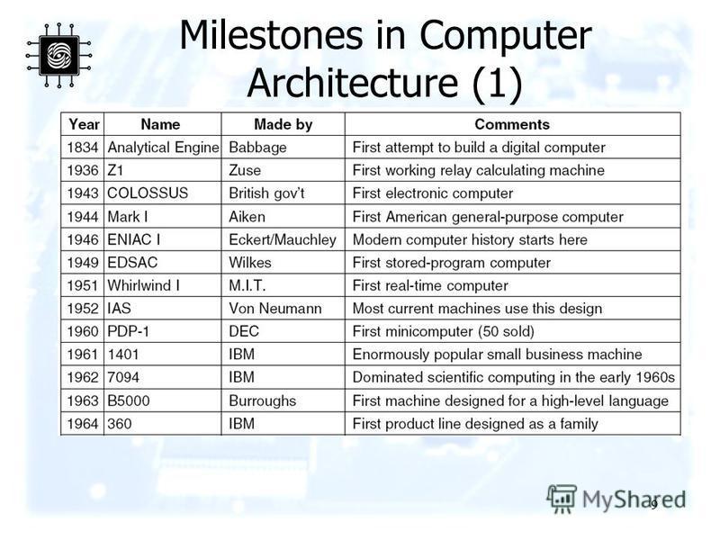 9 Milestones in Computer Architecture (1) Some milestones in the development of the modern digital computer.